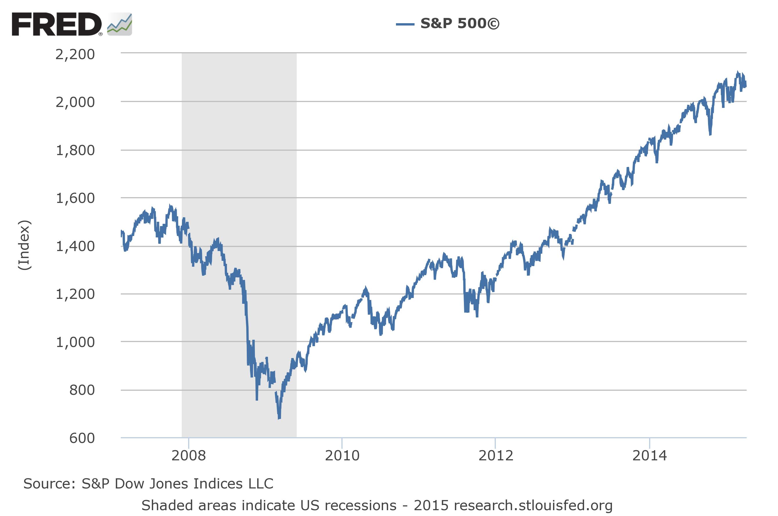 S&P 500: 2007-Present