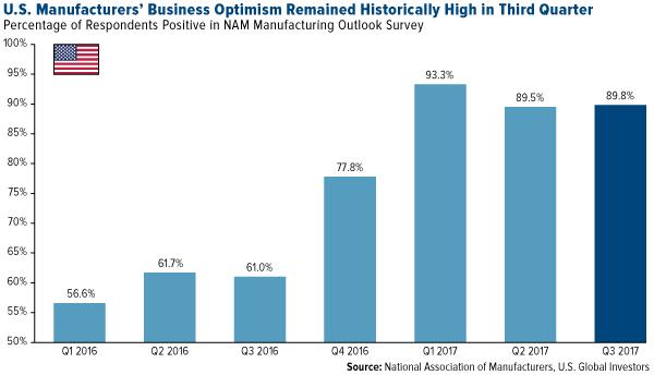 Business Optimism