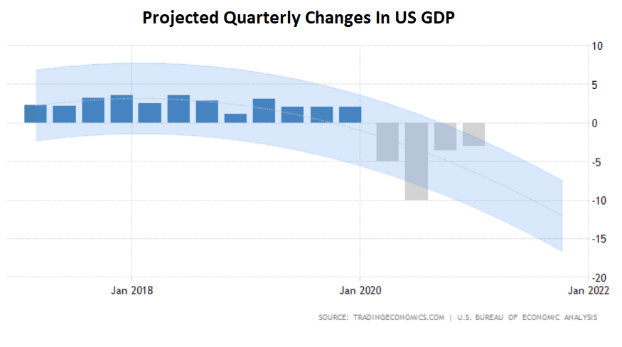 Projected Quarterly Changes In US GDP