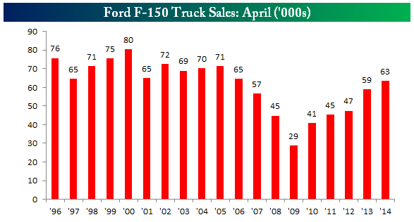 Ford F-150 Sales: April Overview 1996-Present