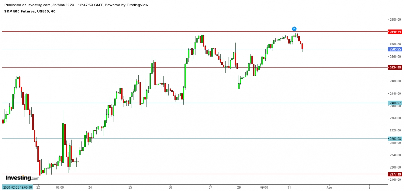 S&P 500 Futures - 1 Hr. Chart