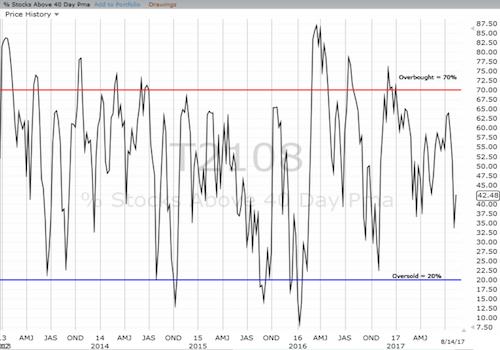 Weekly AT40 (T2108) Chart