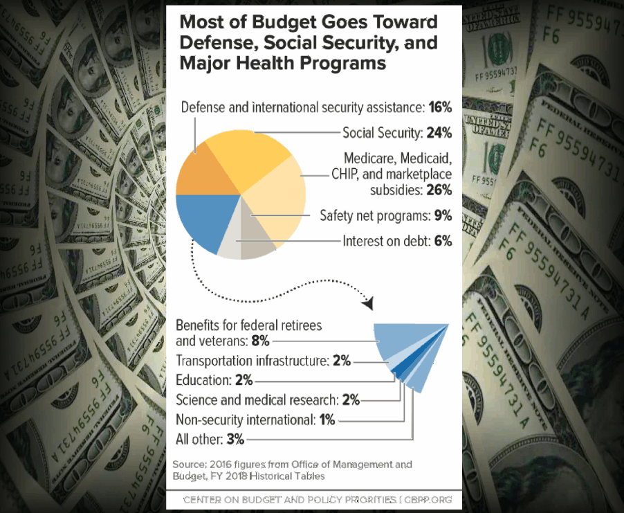 Most Of Budget Goes Toward