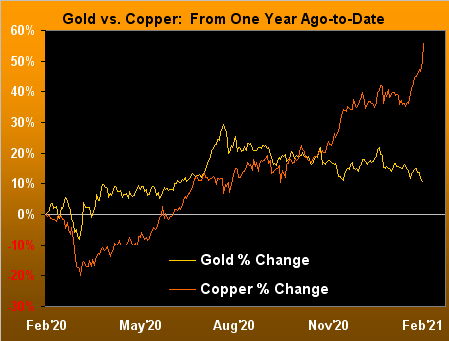 Gold Vs Copper From 1-Yr Ago To Date
