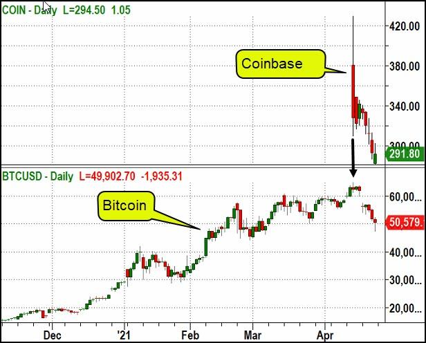 COIN-BTC/USD Daily Chart