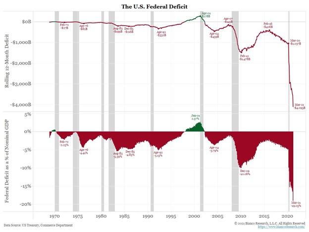 US Federal Defecit