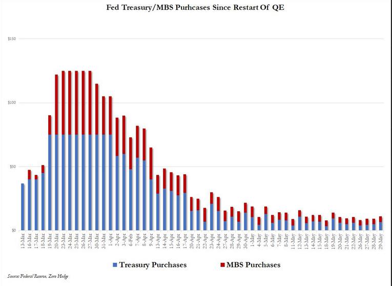 Fed Treasury (POMO Schedule)