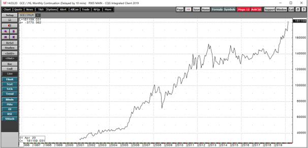 Gold/JPY 2000-2020