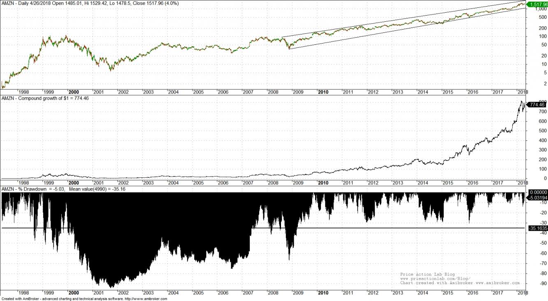 AMZN Daily Chart since IPO