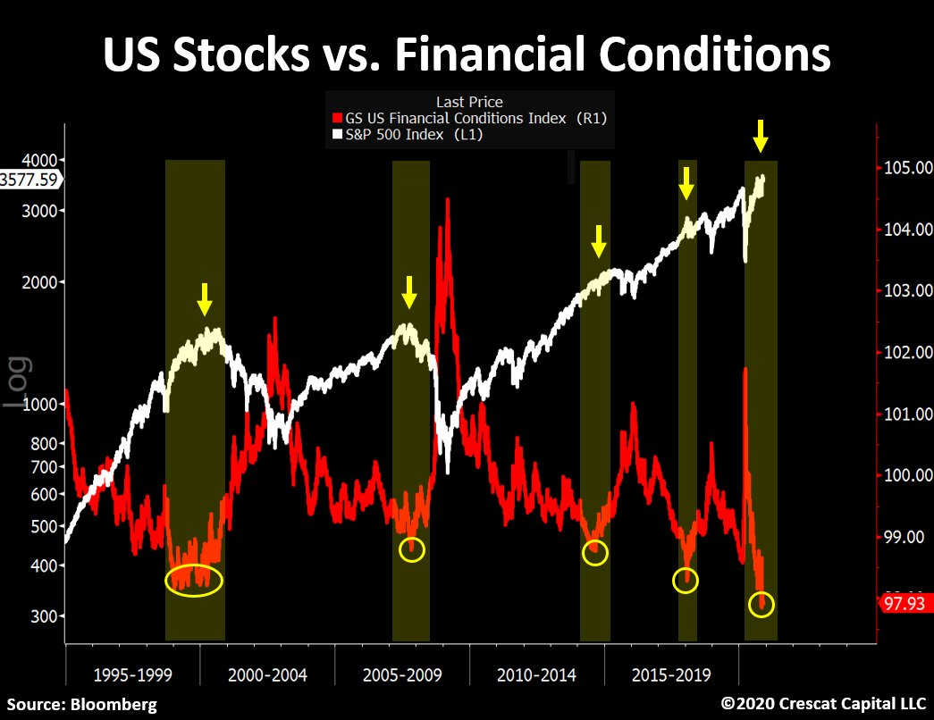 US Stocks Vs Financial Conditions