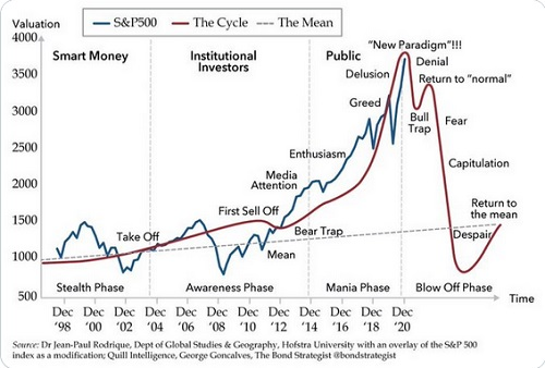 S&P 500 March Cycle Chart