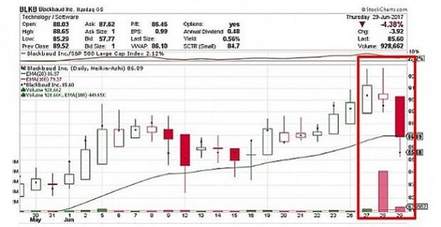 BLKB Price Chart Showing