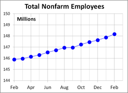 Total Nonfarm Employees
