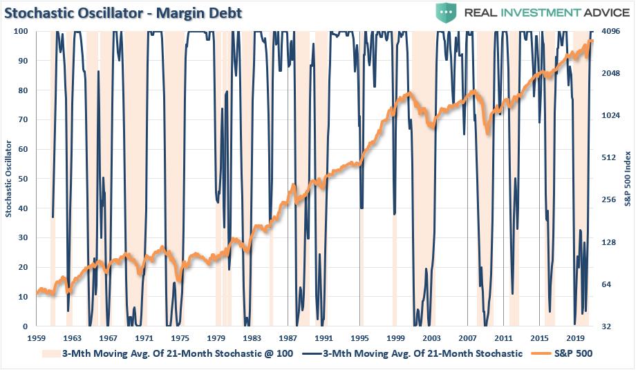 Margin-Debt Stochastic Oscillator