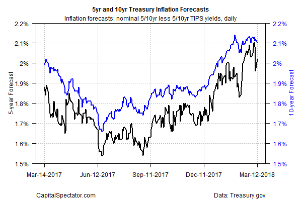 5Yr And 10Yr Treasury Inflation Forecasts