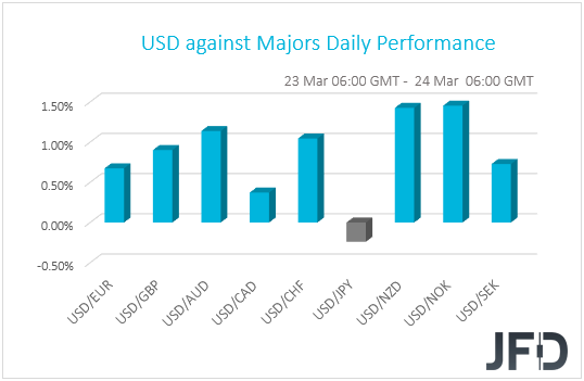 USD performance G10 currencies