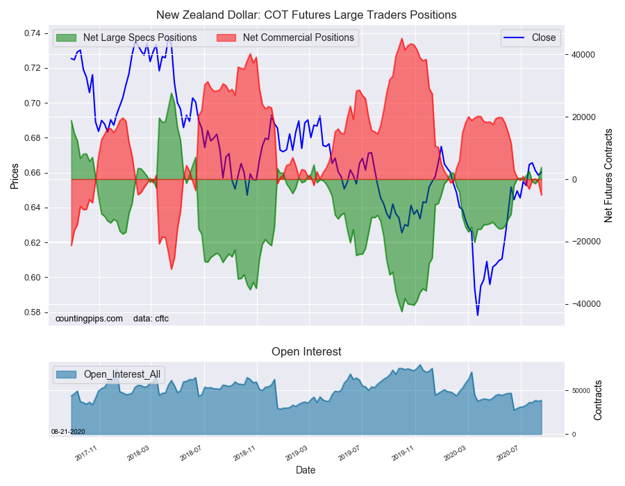 NZD COT Futures Large Trader Positions
