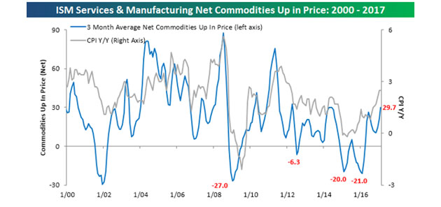 ISM Services And Manufacturing Net Commodities