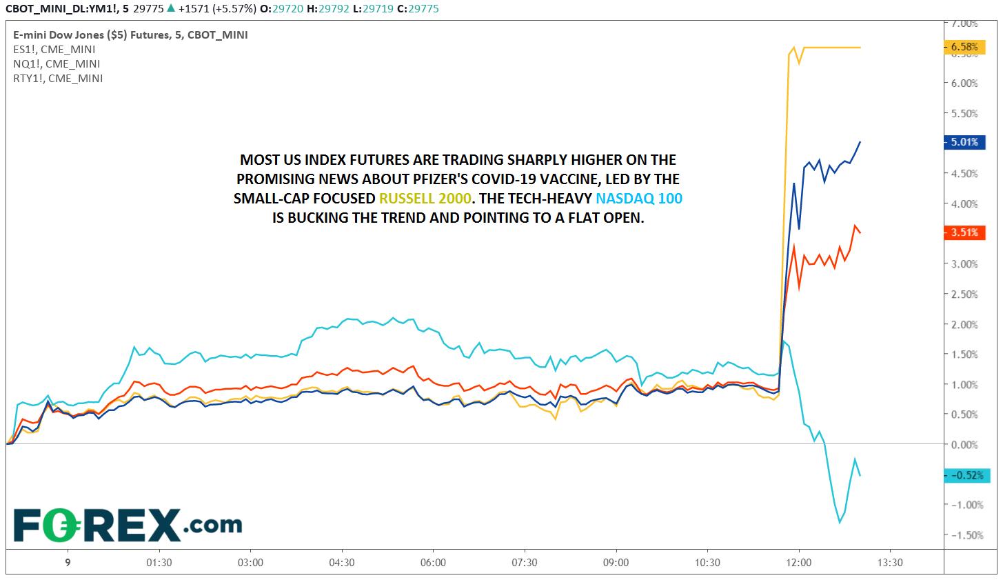 E-mini Dow Jones Chart