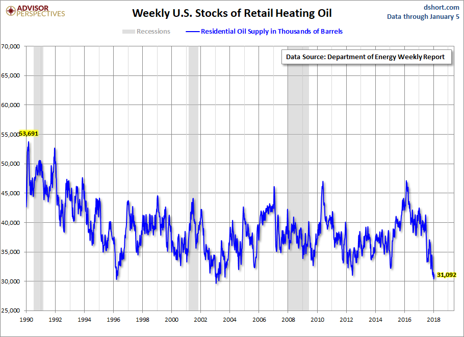 Weekly US Stocks Of Retail Heating Oil