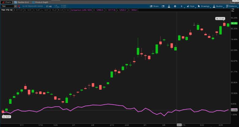 10-Year Treasury Yield And NASDAQ 100 Index.