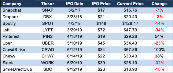 Major IPO Performance Since 2017