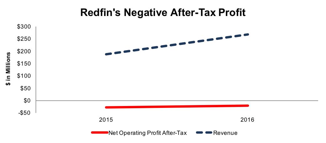 Redfin's Revenue