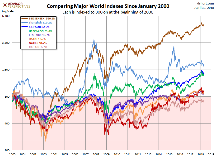 Global Indices Since 2000