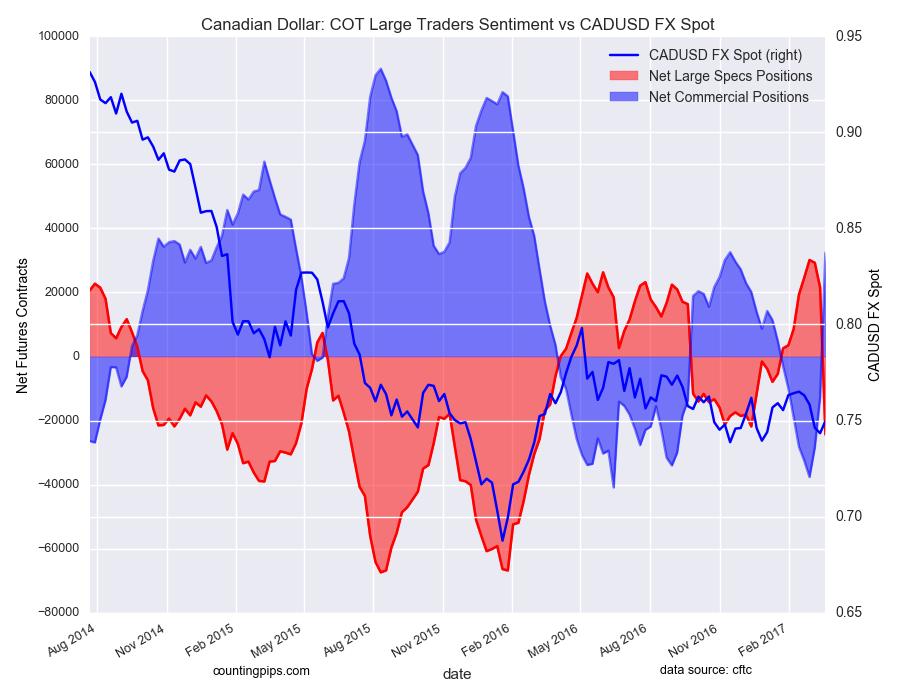 加拿大元:COT大交易者情绪与CAD / USD图表