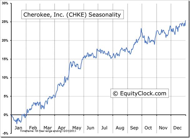 CHKE Seasonal Chart