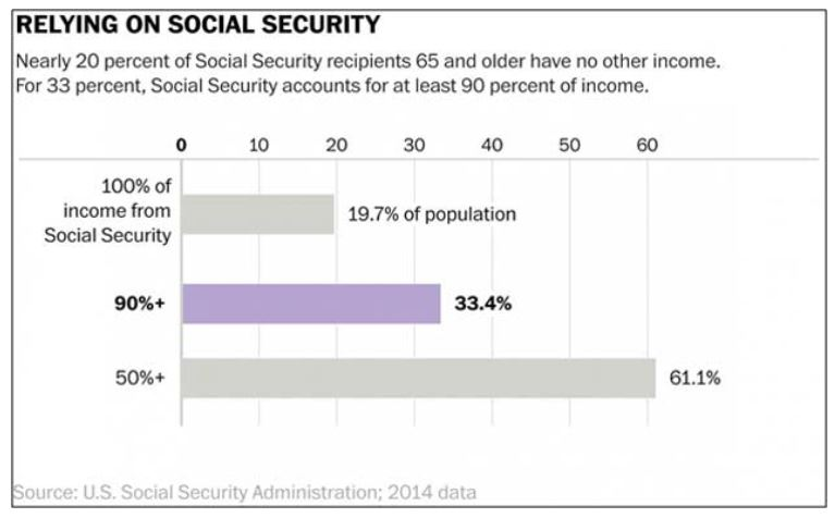 Relying On Social Security