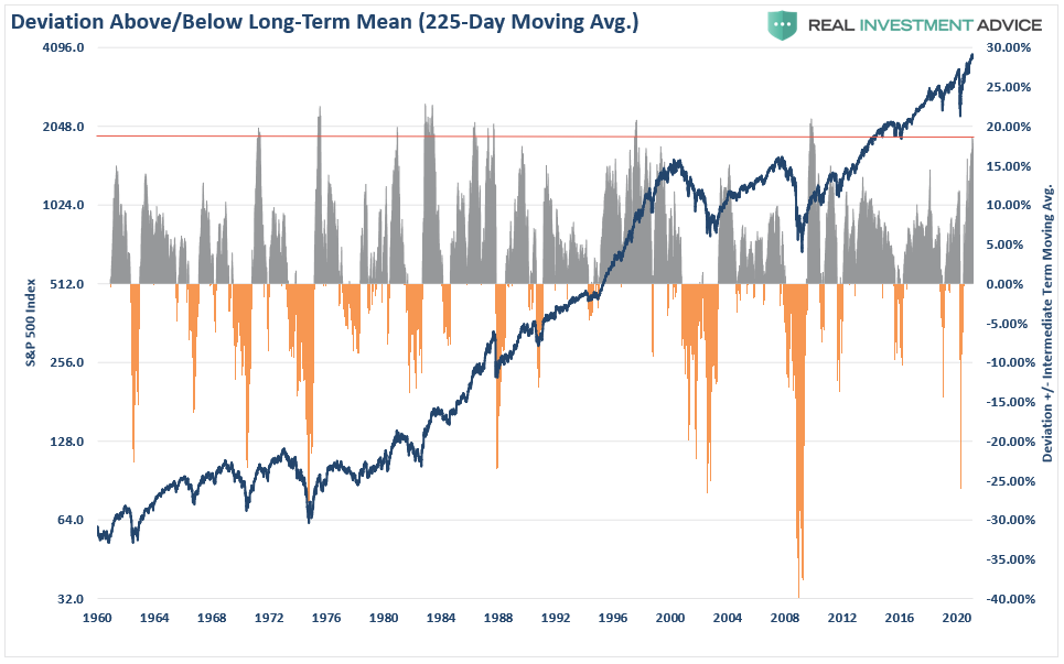 S&P 500 Deviation (225 DMA)