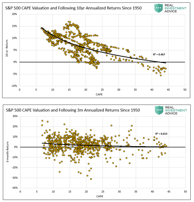 S&P 500 CAPE Valuation And Following 10 Yr Annualized Returns