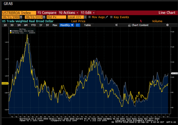 US Trade Weighted Dollar vs Euro Monthly 1980-2019