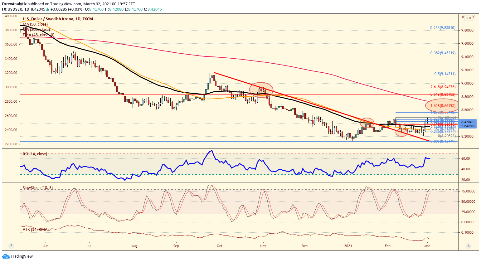 Chart Of The Day: USD/SEK