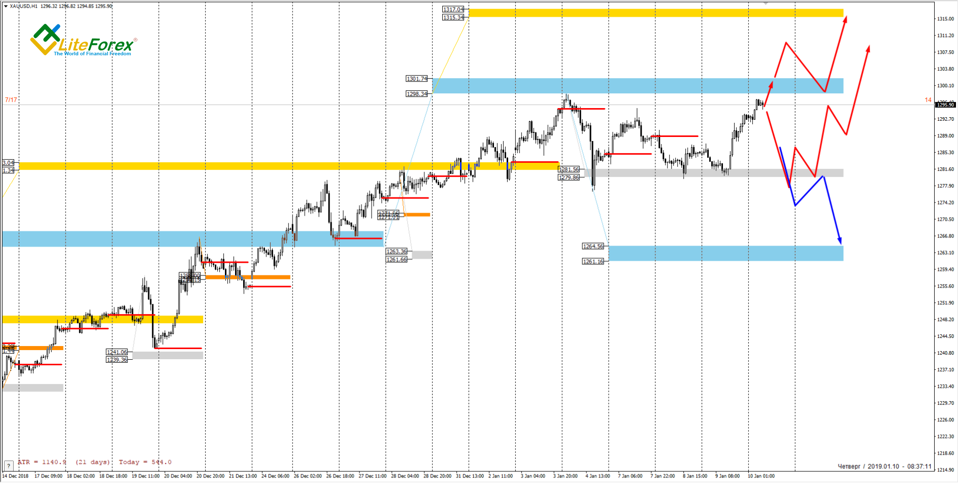 XAU/USD, 1 Hour Chart