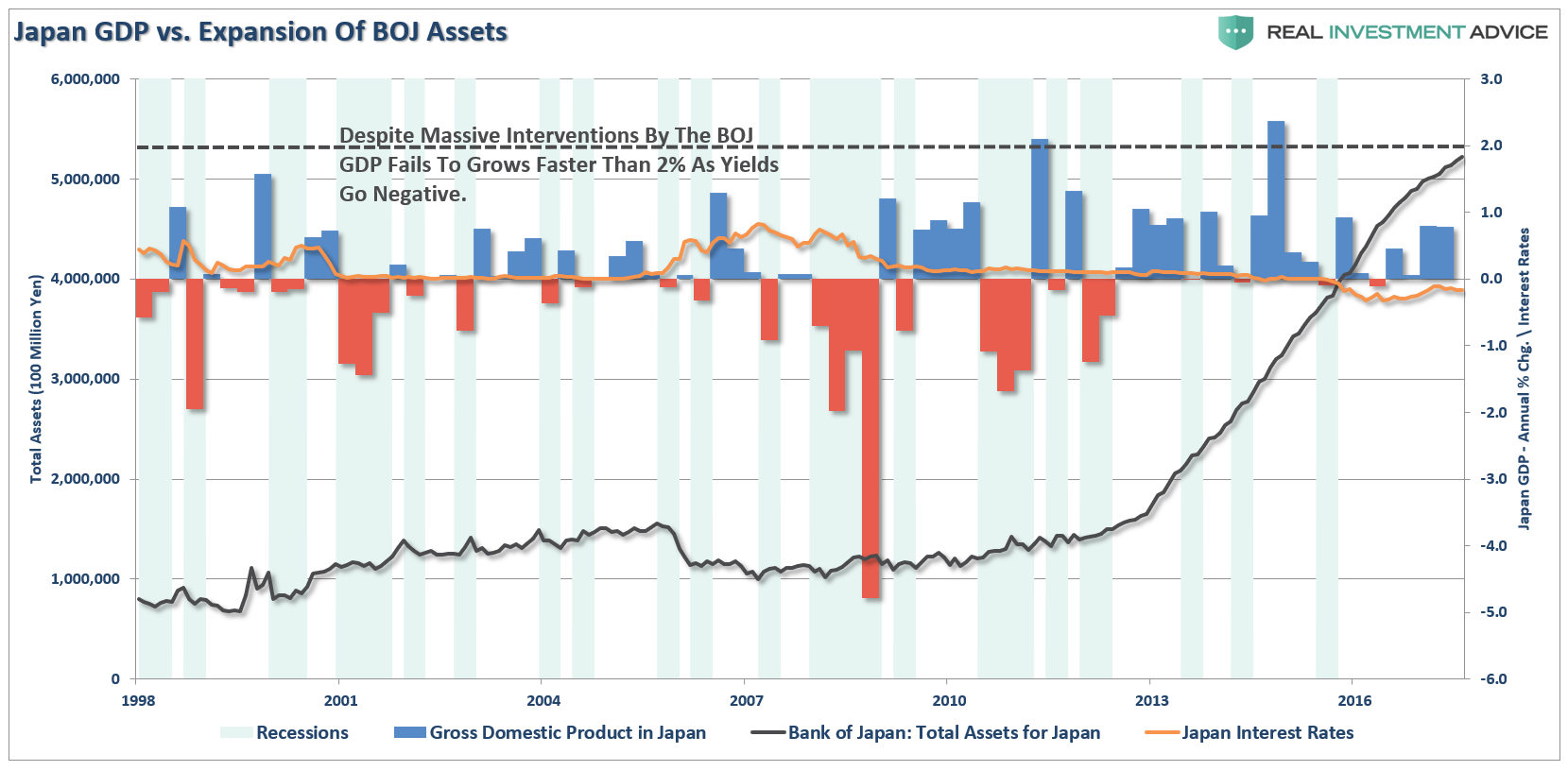 Japan GDP Vs Expansion Of BOJ Assets