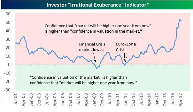 Irrational Exuberance Indicator