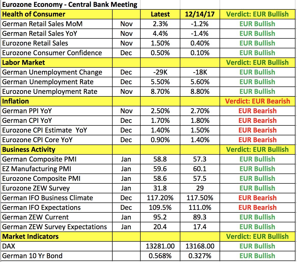 Euro Data Points