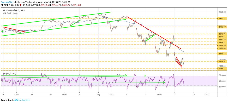 S&P 500, spy, stocks, market, may 14