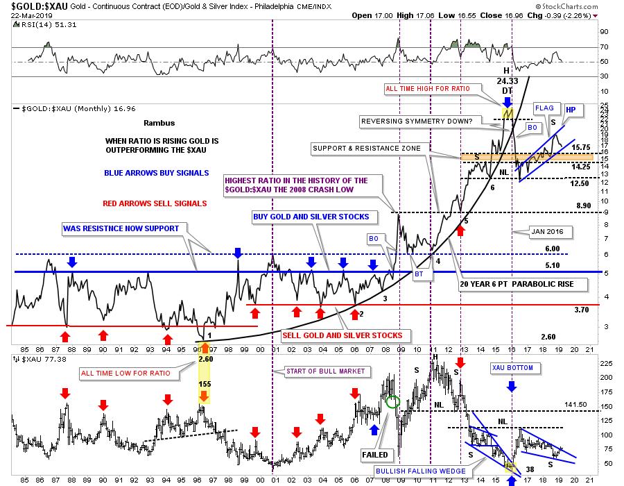 Gold-XAU Chart