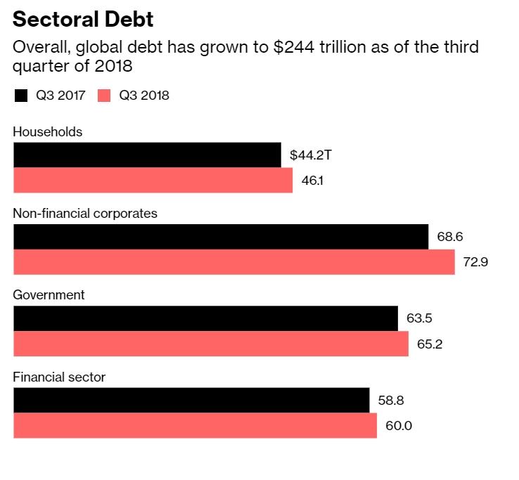 Sectroal Debt