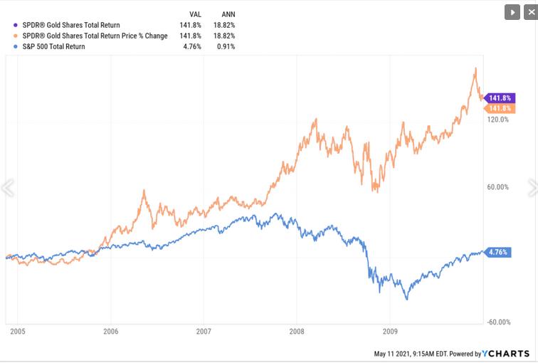 Or: performances de GLD par rapport au S&P 500 (2000-2009)