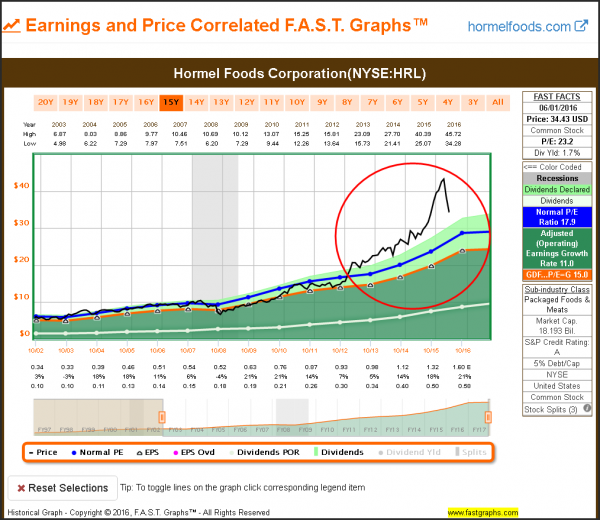 HRL Earnings and Price
