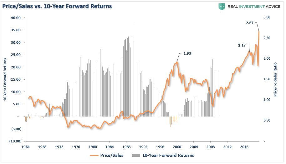 Price/Sales Vs Forward 10-Year-Returns