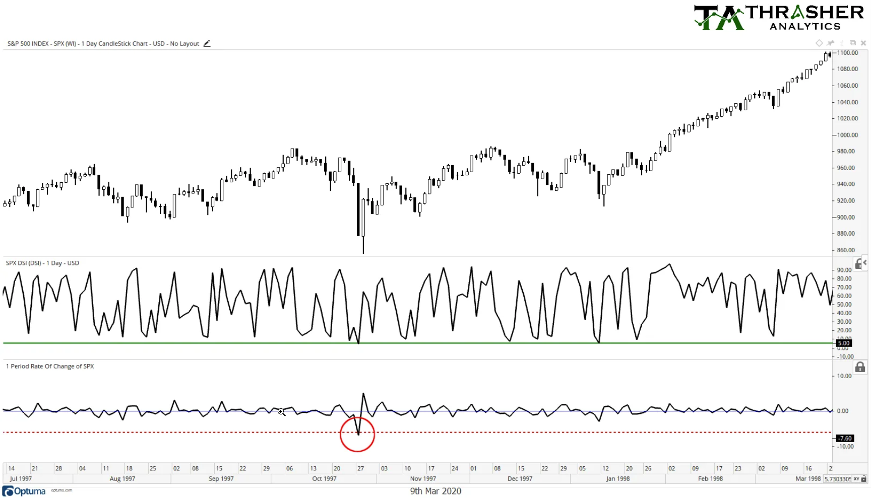 S&P 500: 1997