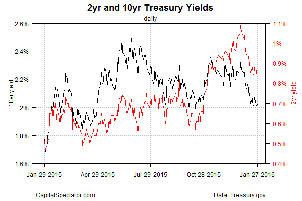 2-Y and 10-Y Treasury Yields Daily