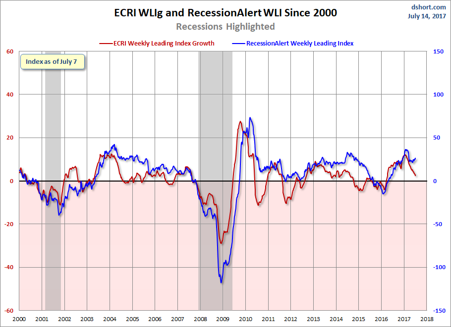 ECRI WLIg And The RecessionAlert WLI Since 2000