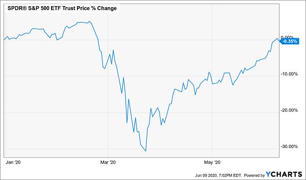 SPY Price Drop Chart