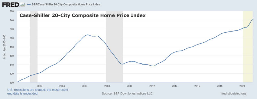 Case-Shiller Home Price Index Chart